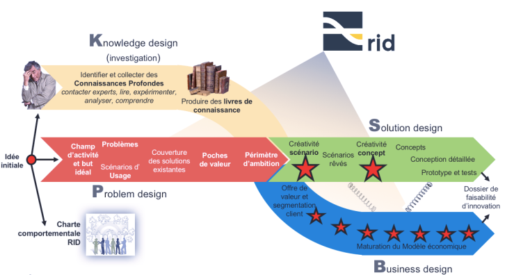Processus RID